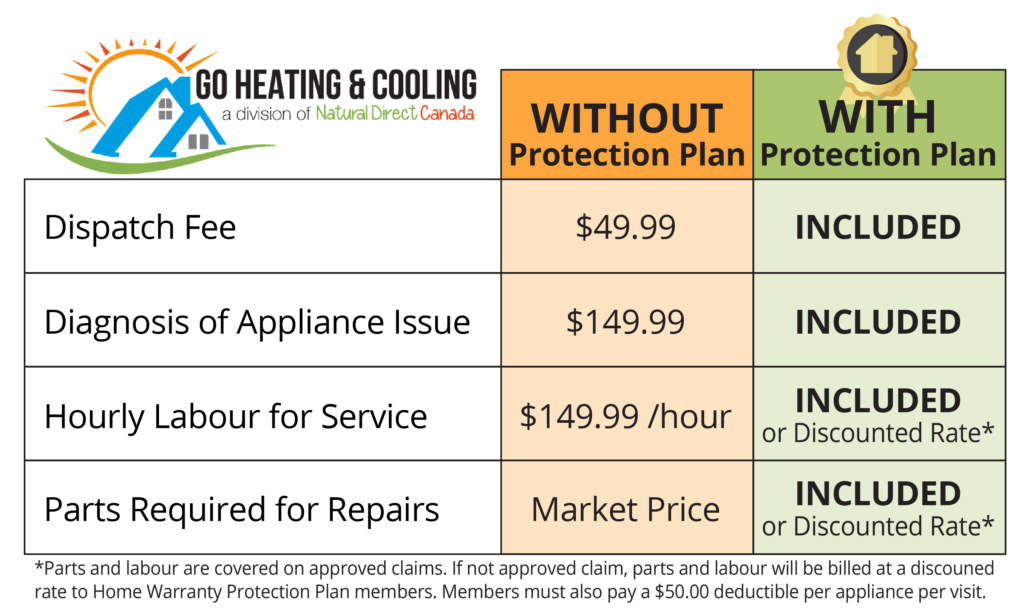 Home Warranty Protection Plan Benefits